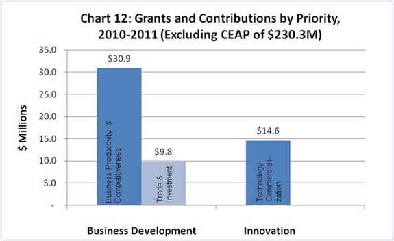 Chart 12: Grants and Contributions by Priority, 2010-2011 (Excluding CEAP of $230.3M): WD will spend $14.6 in Grants and Contributions on Technology Commercialization, $9.8 on Trade and Investment and $30.9 on Business Productivity and Competitiveness.