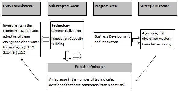 Linkage to the departmental Program Alignment Architecture