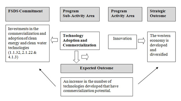 Chart linking WD's commitments under the FSDS to program investments within the activity of Innovation Program.