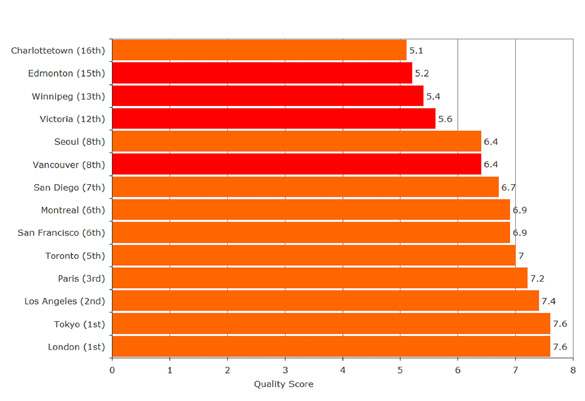 Bar graph ranking the IBM-PLI Quality Score of Gaming in Western Canada and major international cities