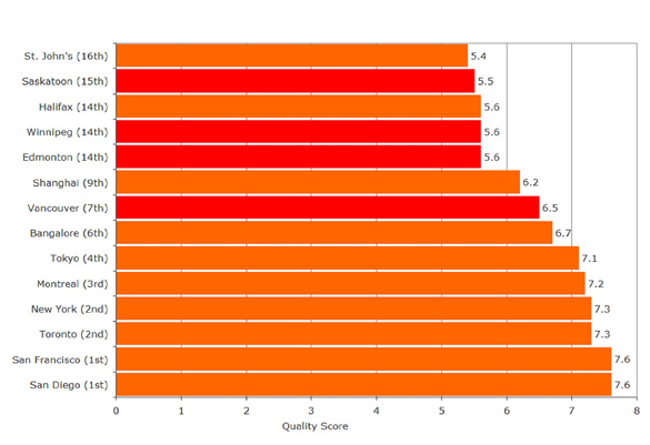 Bar graph ranking the IBM-PLI Quality Score of Software Services in Western Canada and major international cities