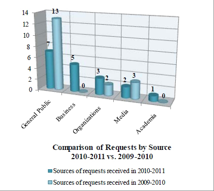 Chart depicting the comparison of requests by source – 2010-2011 vs. 2009-209-2010.