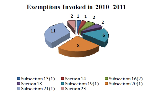 Chart depicting the exemptions WD invoked in 2010-2011