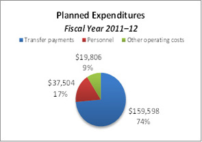 This pie chart breaks down planned expenditures for the fiscal year 2011–12.