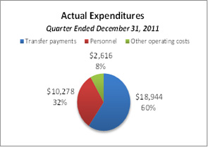 This pie chart breaks down actual expenditures for the quarter ended December 31, 2011.