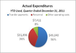 This pie chart breaks down actual expenditures YTD for the quarter ended December 31, 2011.