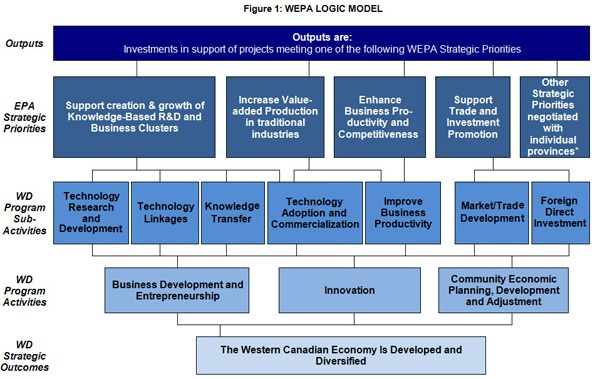 In this figure, a logic model for the Western Economic Partnership Agreement program is outlined.