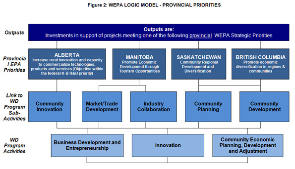 In this figure, a logic model for the Western Economic Partnership Agreement's Provincial Priorities is outlined.