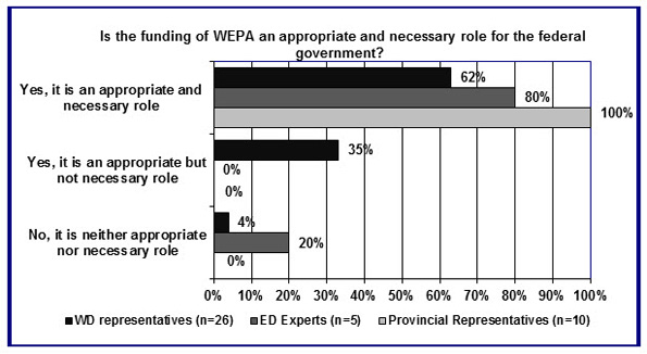 In this figure, key informants indicated their response to the question of whether the funding of WEPA is an appropriate and necessary role for the federal government.