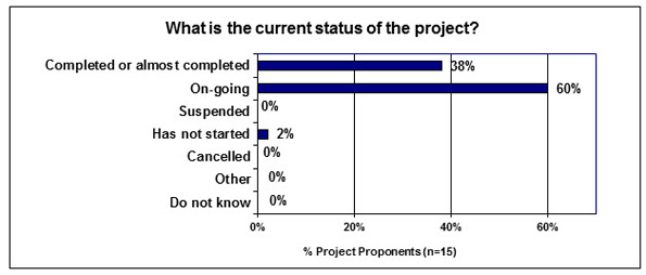 In this figure, 15 Project Proponents indicated the current status of their projects.
