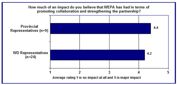 In this figure, key informants provided a rating response to the question of how much of an impact WEPA has had in strengthening relationship on a scale of 1 (no impact at all) to 5 (major impact).