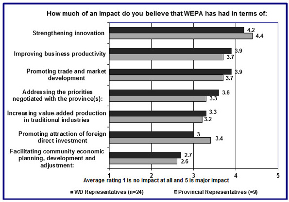 In this figure, key informants indicate their perception of the impact of WEPA on expected outcomes.