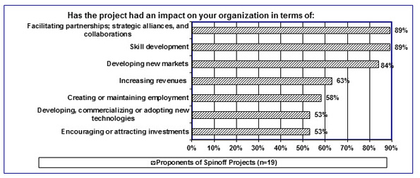 In this figure, 19 Proponents of Spin-off Projects indicated the impact WEPA projects have had on their organizations.