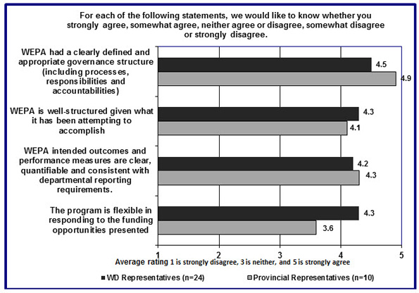 In this figure, key-informants indicated provided their ratings of on a series of statements as to whether they strongly agree (rating of 1) neither (rating of 3), or strongly disagree (rating of 5).