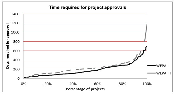 This figure shows a line chart of the distribution of time required for WEPA II and WEPA III project approvals.