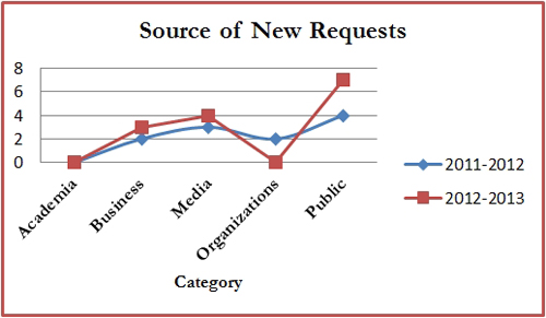 Comparison of Requests by Source – 2012-2013 vs. 2011-2012