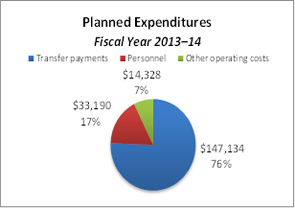 This pie chart breaks down planned expenditures for the fiscal year 2013–14.