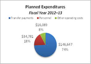 This pie chart breaks down planned expenditures for the fiscal year 2012–13.