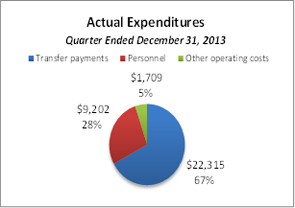 This pie chart breaks down actual expenditures for the quarter ended December 31, 2013.