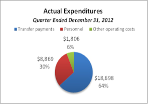 This pie chart breaks down actual expenditures for the quarter ended December 31, 2012.