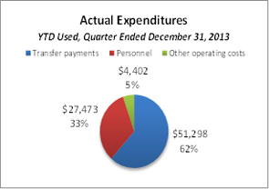 This pie chart breaks down actual expenditures YTD for the quarter ended December 31, 2013.