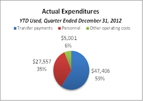 This pie chart breaks down actual expenditures YTD for the quarter ended December 31, 2012.