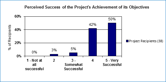 In this figure, 38 project recipients provided a rating of the success of their project's in achieving their objectives on a scale of 1 to 5 where 1 is not at all successful, 3 is somewhat successful and 5 is very successful.