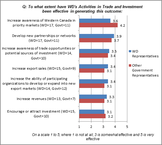 In this figure, WD representatives and Other Government representatives provided a rating of the extent of the extent that outcomes have been generated in Trade and Investment.