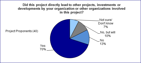 In this figure, 40 project proponents indicated whether their projects directly led to other projects, investments or developments by their organization or other organization involved in this project.