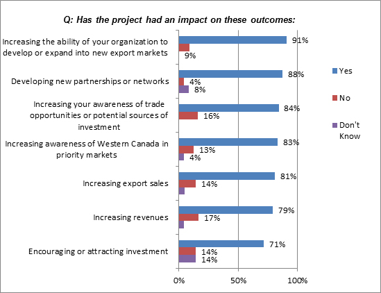 In this figure, beneficiaries (project participants) indicated whether the project they participated in had an impact on a number of outcomes.