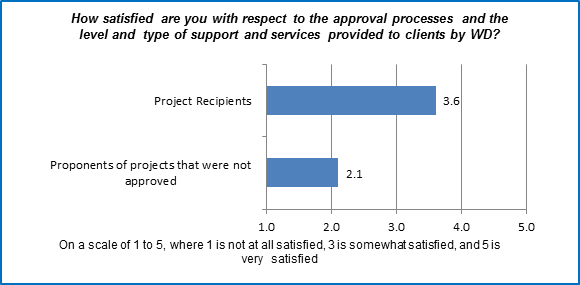 In this figure, project recipients and proponents of projects that were not approved for funding provided a rating for their satisfaction with the level and type of support and services provided to clients by WD staff.