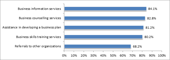 In this figure, CF clients surveyed indicated their opinion on satisfaction with business services received from their CFs.