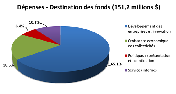 Dépenses - Destination des fonds (151,2 millions $)