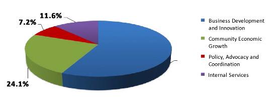 pie chart representing Total Expenses