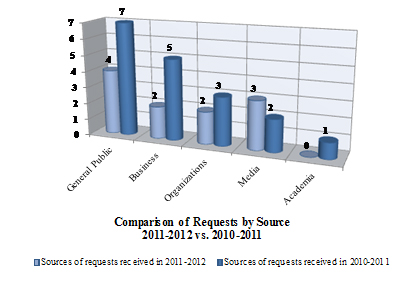 Comparison of Requests by Source – 2011-2012 vs. 2010-2011
