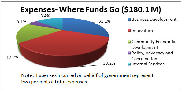 Expenses - Where Funds Go ($180.1M): 31.1% Business Development; 33.2% Innovation; 17.2% Community Economic Development; 5.1% Policy, Advocacy and Coordination; 13.4% Internal Services