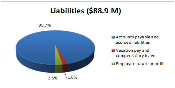 Liabilities ($88.9 M): 95.7% Accounts payable and accrued liabilities; 1.8% Vacation pay and compensatory leave; 2.5% Employee future benefits