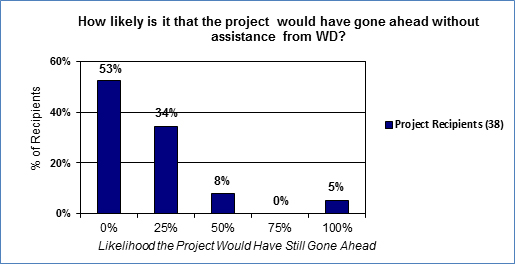 In this figure, 38 project recipients indicated the likelihood of their projects going ahead without WD assistance.