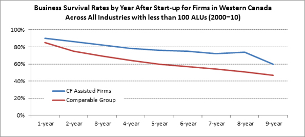 This figure shows the difference between the compounded annual employment growth rates for CF-assisted firms versus non-assisted firms.