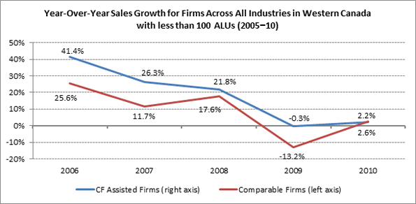This figure shows the difference between the business survival rates for CF-assisted firms versus comparable group of non-assisted firms from 2000 to 2010.