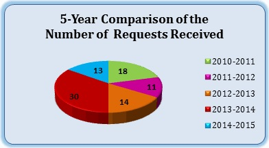 5-Year Comparison of the Number of Requests Received