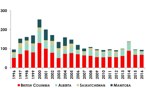 Chart 7: Number of VC deals in Western Canada