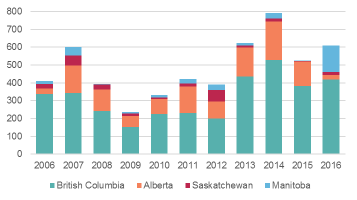 Chart 8: Venture Capital Investment in Western Canada (Millions of Dollars)