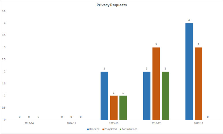 Personal Information Requests / Consultations Received – 5 Year Comparison
