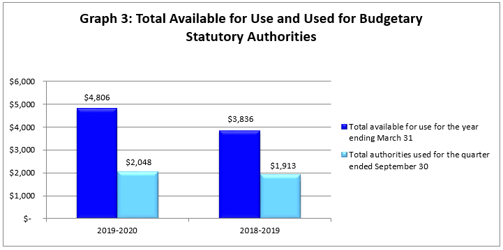 Total Available for Use and Used for Budgetary Statutory Authorities (in thousands of dollars)