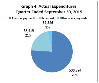Actual Expenditures Quarter Ended September 30, 2019 (in thousands of dollars)