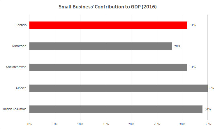 Chart: Small Business' Contribution to GDP (2016)