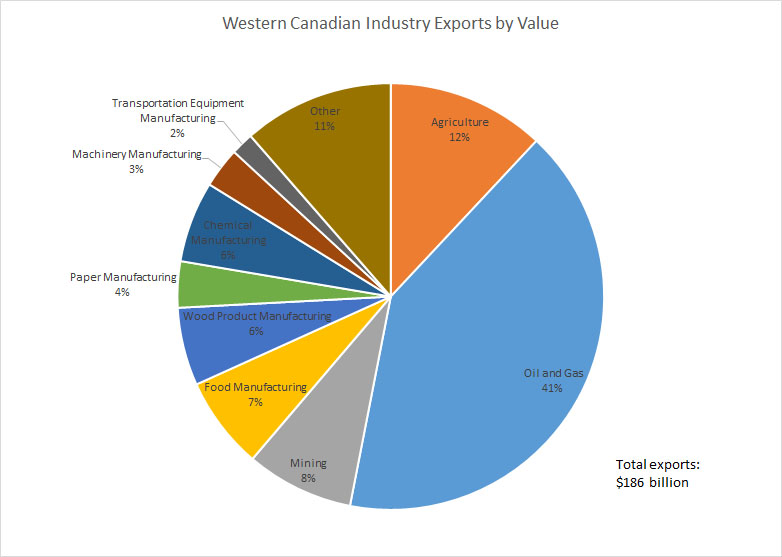 Pie chart: Western Canadian Industry Exports by Value