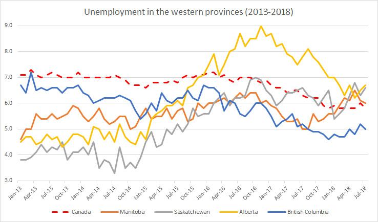 Chart: Unemployment in the western provinces (2013-2018